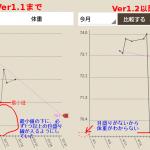 【開発記3】続ダイのグラフ表示直します