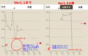 グラフ表示の問題