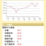 【リリース】続けるダイエットVer1.7