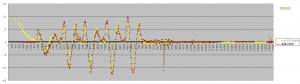 HPF0.05 vs LINEAR