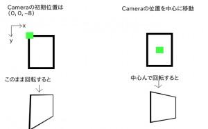 カメラの位置