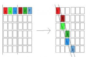 ピクセルの並べ替え
