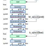 TensorFlowで量子化ニューラルネットワーク